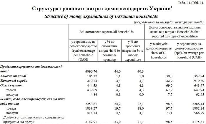 Структура денежных расходов домохозяйств Украины